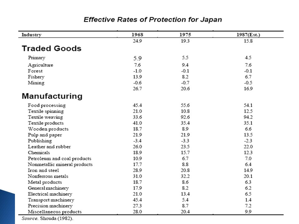  Policies of Export Promotion ◦ Reduced taxes for Favored Sectors ◦ Cheap Loans for Favored Sectors ◦ Integration of various industries (Chaebols) to finance and promote exports ◦ Protection of Favored Sectors