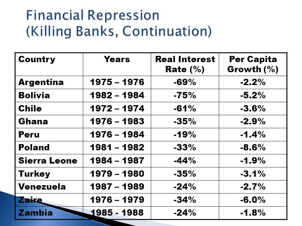 CountryYearsReal Interest Rate (%) Per Capita Growth (%) Argentina1975 – 1976-69%-2.2% Bolivia1982 – 1984-75%-5.2% Chile1972 – 1974-61%-3.6% Ghana1976 – 1983-35%-2.9% Peru1976 – 1984-19%-1.4% Poland1981 – 1982-33%-8.6% Sierra Leone1984 – 1987-44%-1.9% Turkey1979 – 1980-35%-3.1% Venezuela1987 – 1989-24%-2.7% Zaire1976 – 1979-34%-6.0% Zambia1985 - 1988-24%-1.8%
