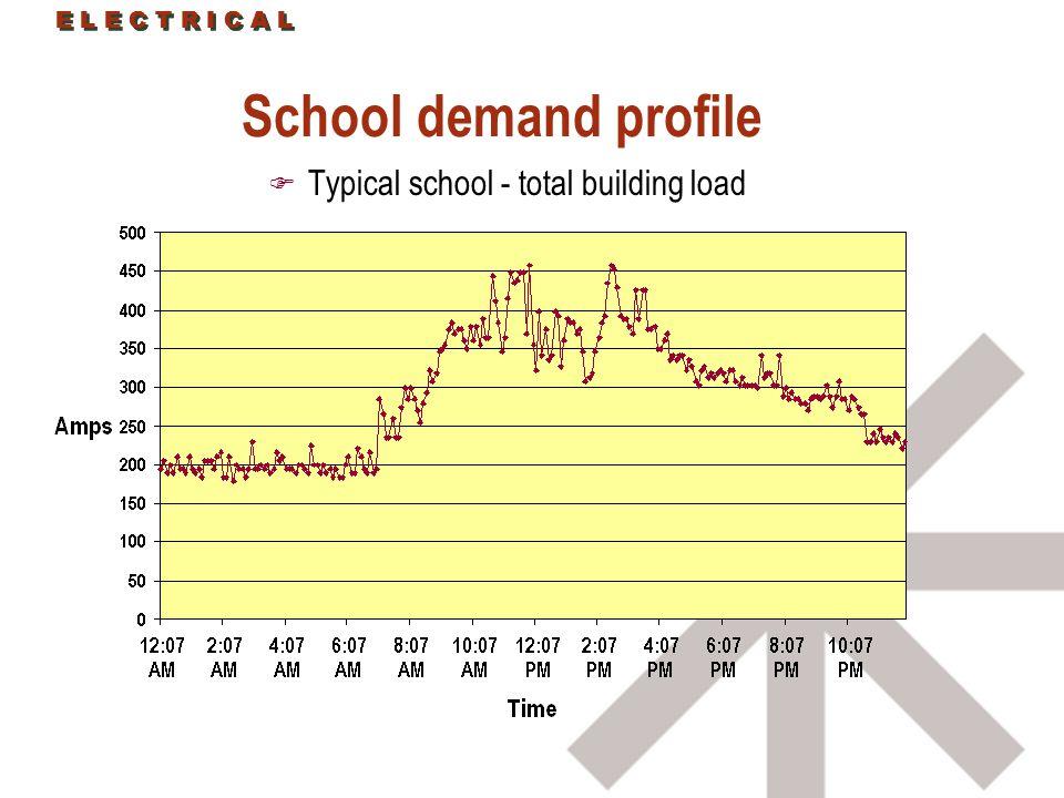 E L E C T R I C A L School demand profile F Typical school - total building load E L E C T R I C A L