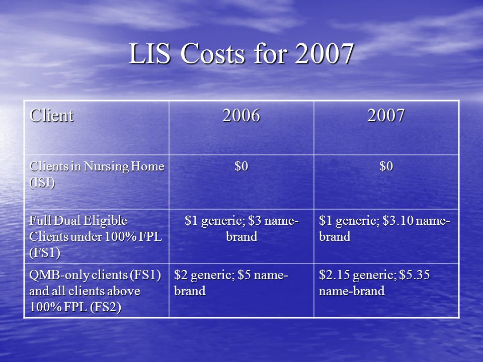 Coding for LIS FS1: all clients at or below 100% FPL FS1: all clients at or below 100% FPL – Including QMB-only FS2: all clients above 100% FPL FS2: all clients above 100% FPL ISI: all full dual eligible clients who are in institutionalized care for a full calendar month or who you reasonably assume will be in an institution for a full calendar month.
