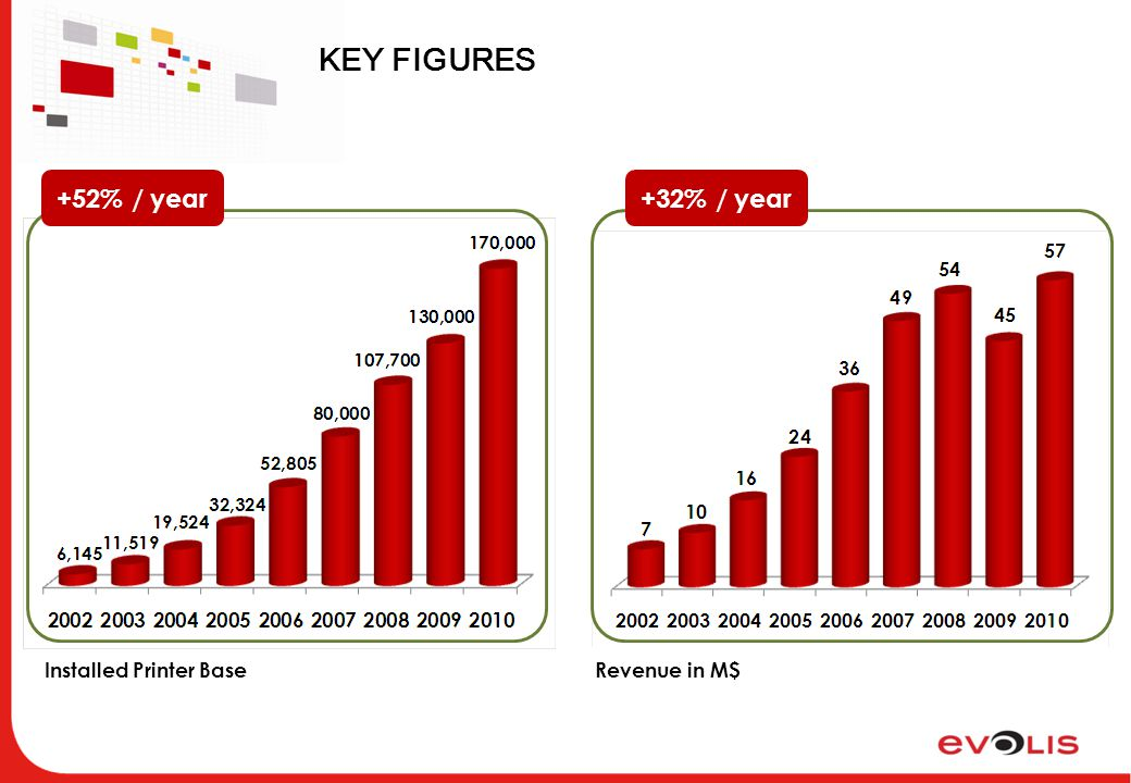 KEY FIGURES Installed Printer BaseRevenue in M$ +52% / year+32% / year