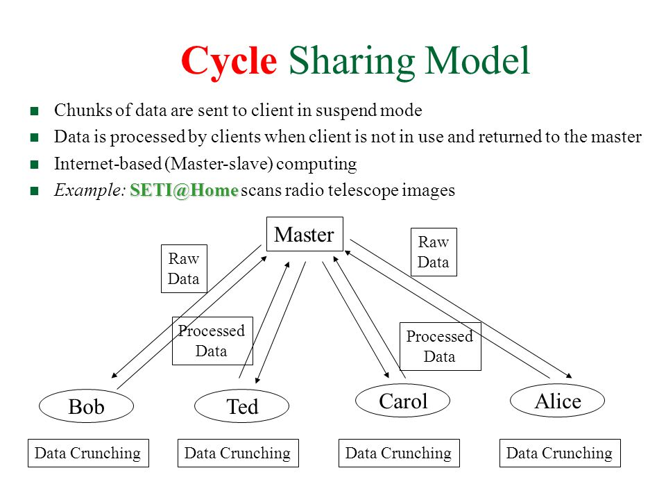 Cycle Sharing Model n Chunks of data are sent to client in suspend mode n Data is processed by clients when client is not in use and returned to the master n Internet-based (Master-slave) computing SETI@Home n Example: SETI@Home scans radio telescope images Master Bob Carol Ted Alice Data Crunching Raw Data Raw Data Processed Data Processed Data