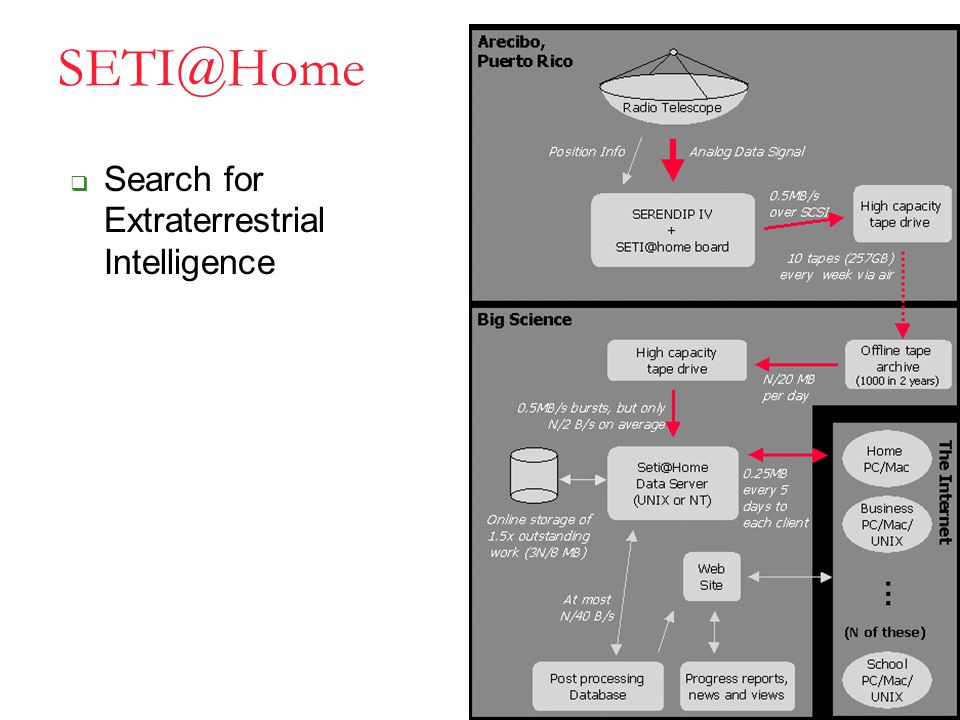 SETI@Home  Search for Extraterrestrial Intelligence