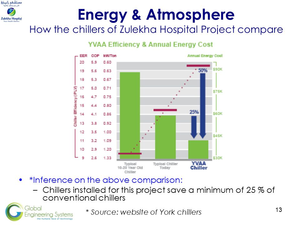 13 Energy & Atmosphere How the chillers of Zulekha Hospital Project compare *Inference on the above comparison: –Chillers installed for this project save a minimum of 25 % of conventional chillers * Source: website of York chillers