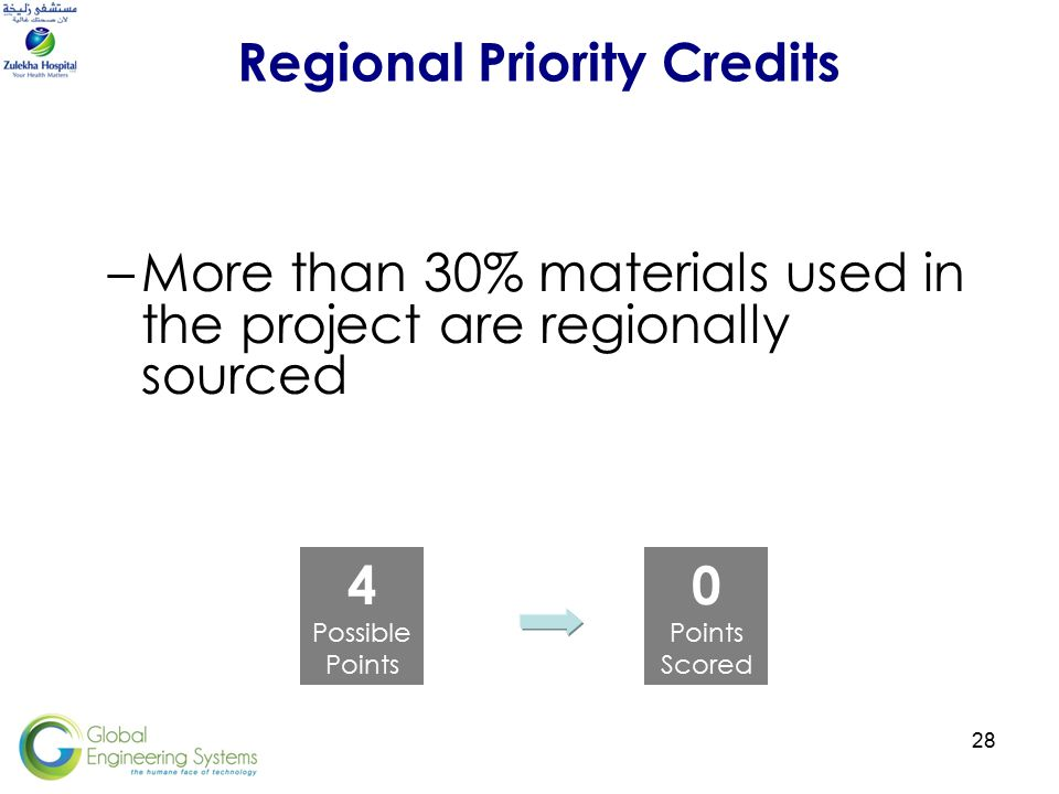 28 Regional Priority Credits 4 Possible Points 0 Points Scored –More than 30% materials used in the project are regionally sourced