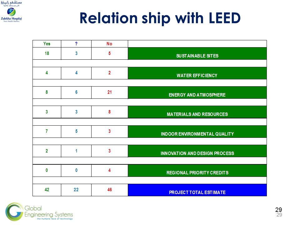 29 Relation ship with LEED