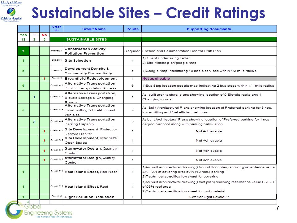 77 Sustainable Sites – Credit Ratings