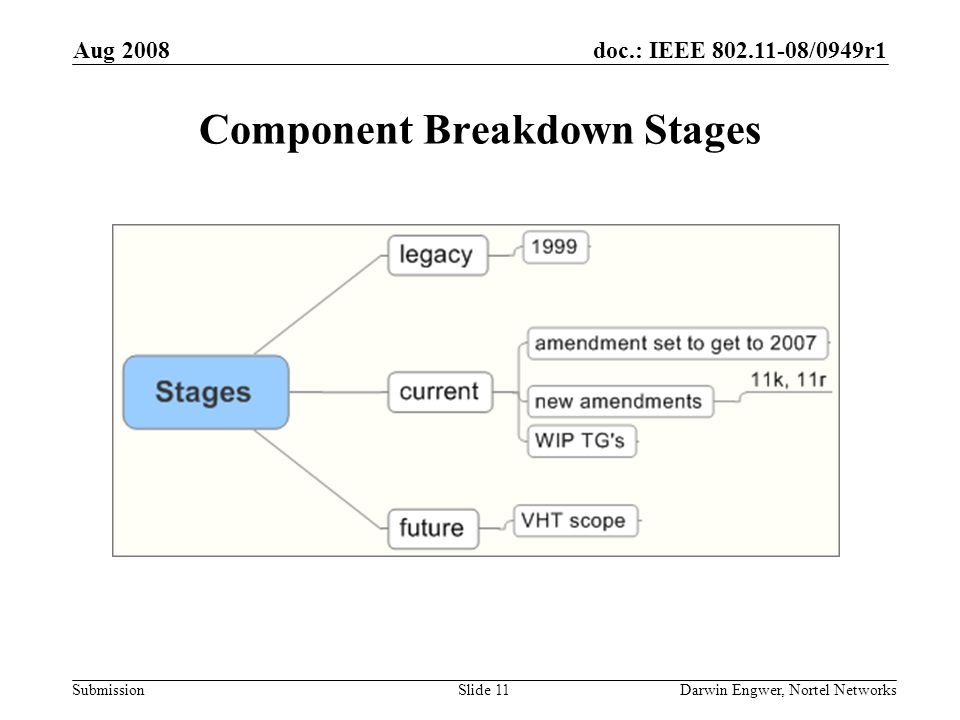doc.: IEEE 802.11-08/0949r1 Submission Aug 2008 Darwin Engwer, Nortel NetworksSlide 11 Component Breakdown Stages