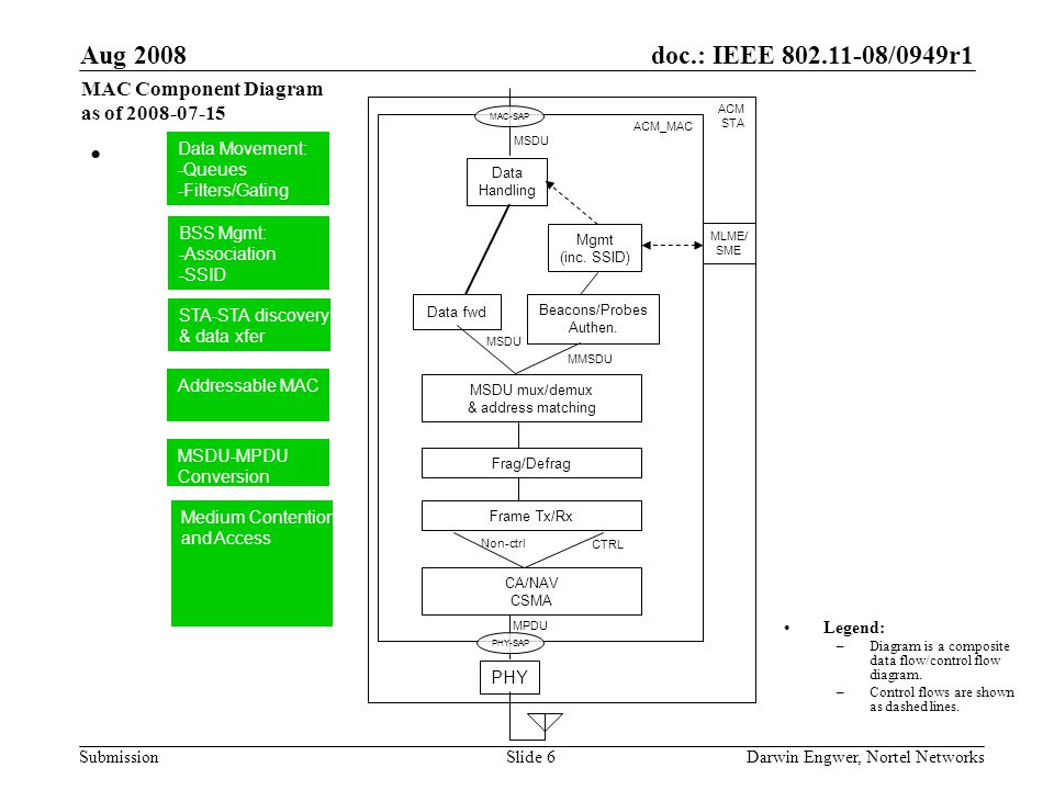 doc.: IEEE 802.11-08/0949r1 Submission Aug 2008 Darwin Engwer, Nortel NetworksSlide 6 ACM_MAC MPDU.