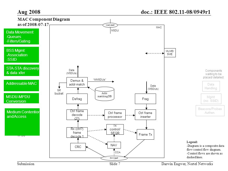doc.: IEEE 802.11-08/0949r1 Submission Aug 2008 Darwin Engwer, Nortel NetworksSlide 7 Data (MSDUs) MPDU MAC.