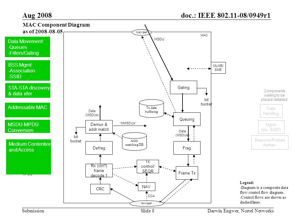 doc.: IEEE 802.11-08/0949r1 Submission Aug 2008 Darwin Engwer, Nortel NetworksSlide 8 Data (MSDUs) MPDU MAC.