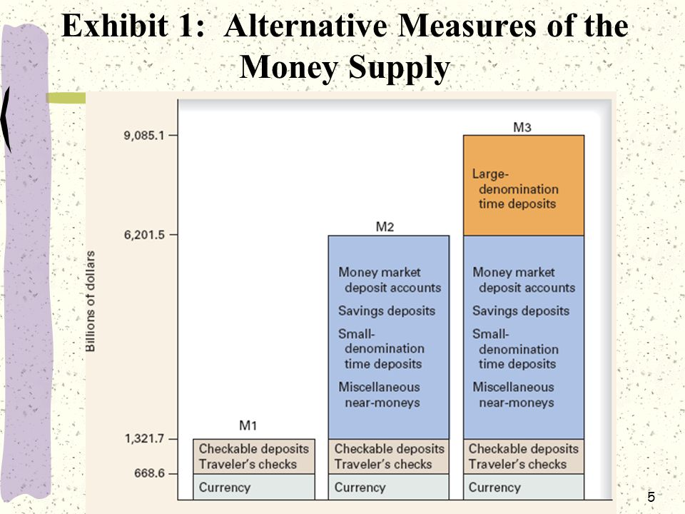 5 Exhibit 1: Alternative Measures of the Money Supply
