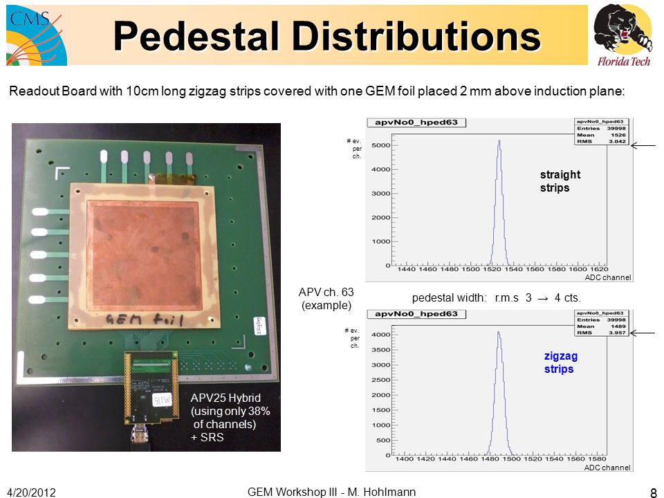 Pedestal Distributions 4/20/2012 Readout Board with 10cm long zigzag strips covered with one GEM foil placed 2 mm above induction plane: ADC channel # ev.