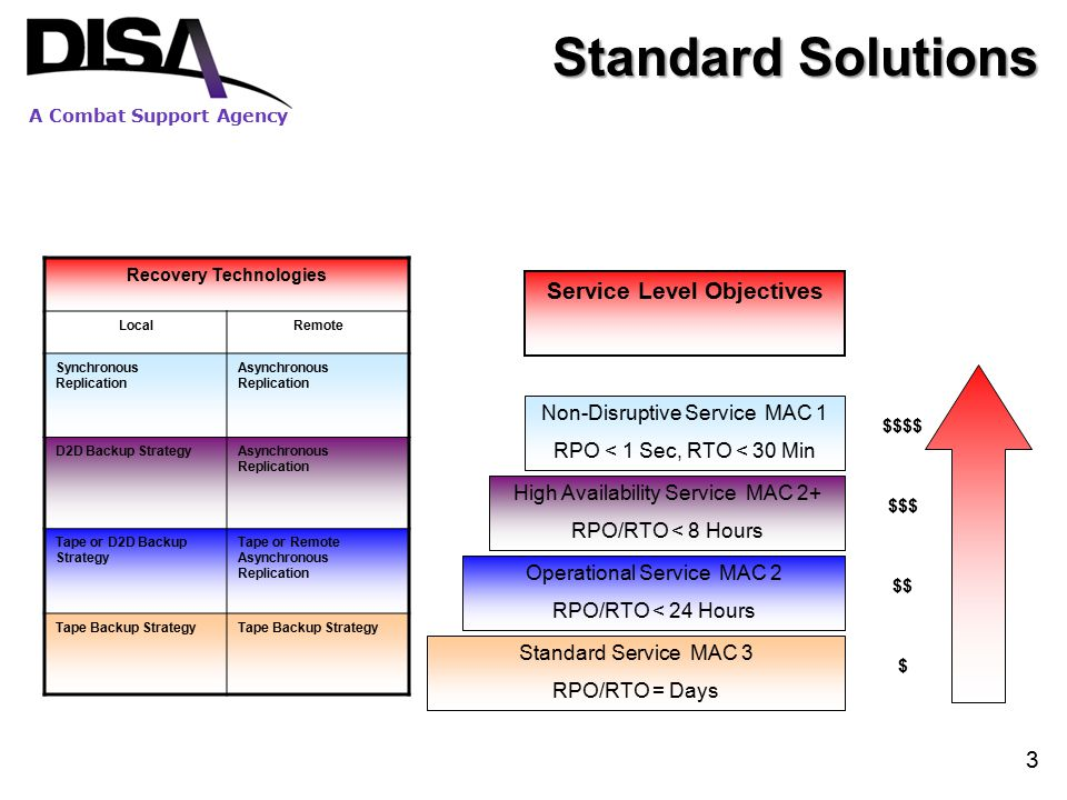 3 Standard Solutions $$$$ $$$ $$ $ Recovery Technologies LocalRemote Synchronous Replication Asynchronous Replication D2D Backup StrategyAsynchronous Replication Tape or D2D Backup Strategy Tape or Remote Asynchronous Replication Tape Backup Strategy Non-Disruptive Service MAC 1 RPO < 1 Sec, RTO < 30 Min High Availability Service MAC 2+ RPO/RTO < 8 Hours Operational Service MAC 2 RPO/RTO < 24 Hours Standard Service MAC 3 RPO/RTO = Days Service Level Objectives
