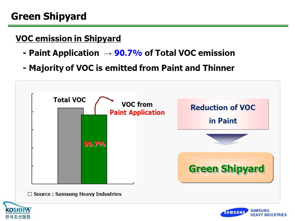 SAMSUNG HEAVY INDUSTRIES VOC emission in Shipyard - Paint Application → 90.7% of Total VOC emission - Majority of VOC is emitted from Paint and Thinner Total VOC VOC from Paint Application 90.7% ※ Source : Samsung Heavy Industries Reduction of VOC in Paint Green Shipyard