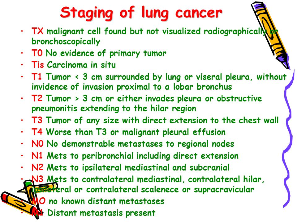 Staging of lung cancer TX malignant cell found but not visualized radiographically or bronchoscopically T0 No evidence of primary tumor Tis Carcinoma in situ T1 Tumor < 3 cm surrounded by lung or viseral pleura, without invidence of invasion proximal to a lobar bronchus T2 Tumor > 3 cm or either invades pleura or obstructive pneumonitis extending to the hilar region T3 Tumor of any size with direct extension to the chest wall T4 Worse than T3 or malignant pleural effusion N0 No demonstrable metastases to regional nodes N1 Mets to peribronchial including direct extension N2 Mets to ipsilateral mediastinal and subcranial N3 Mets to contralateral mediastinal, contralateral hilar, ipsilateral or contralateral scalenece or supracravicular MO no known distant metastases M1 Distant metastasis present