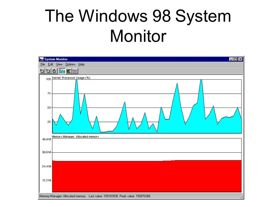 The Windows 98 System Monitor