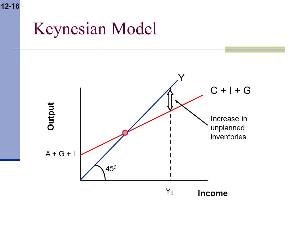 12-16 Keynesian Model Output Income A + G + I C + I + G Y 45 0 Y0Y0 Increase in unplanned inventories