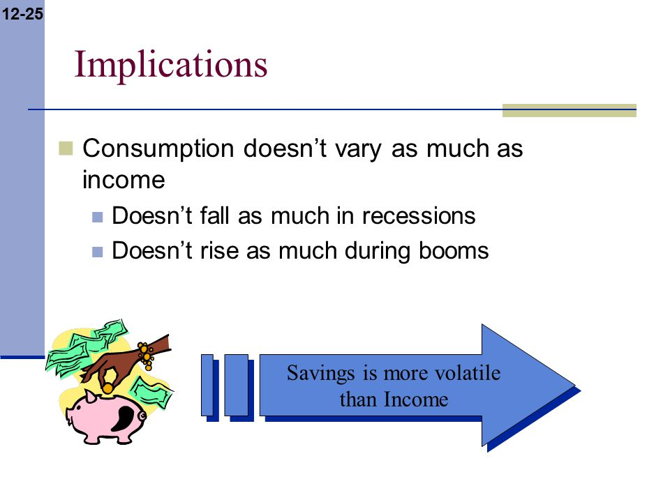 12-25 Implications Consumption doesn't vary as much as income Doesn't fall as much in recessions Doesn't rise as much during booms Savings is more volatile than Income Savings is more volatile than Income