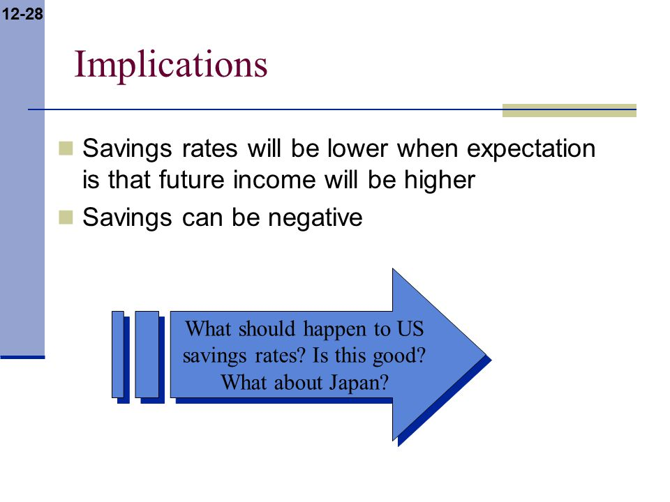 12-28 Implications Savings rates will be lower when expectation is that future income will be higher Savings can be negative What should happen to US savings rates.