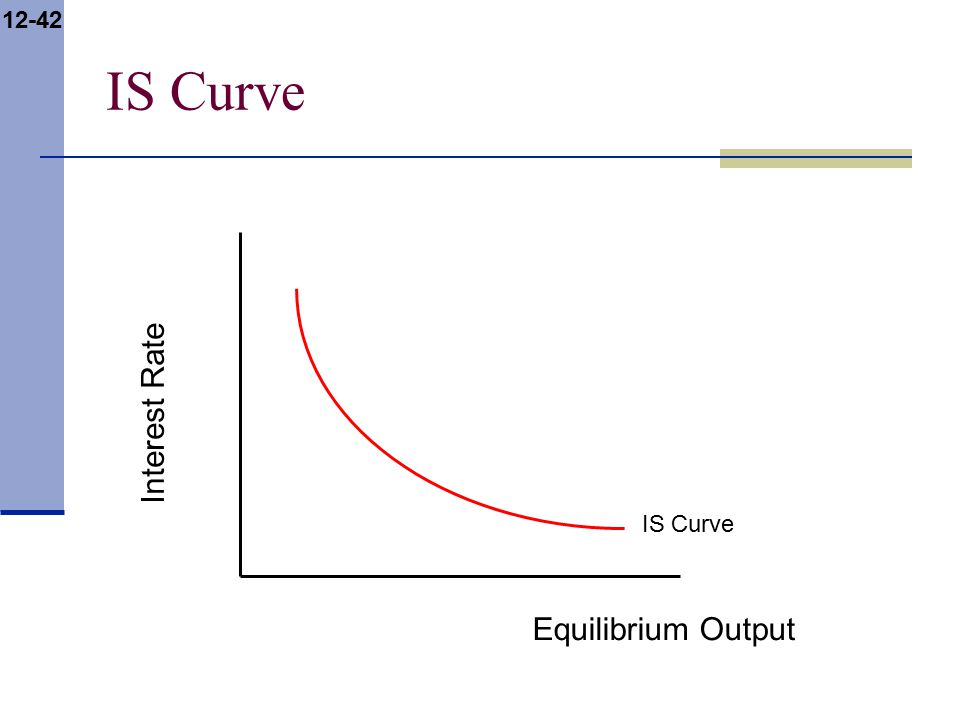 12-42 IS Curve Interest Rate Equilibrium Output IS Curve