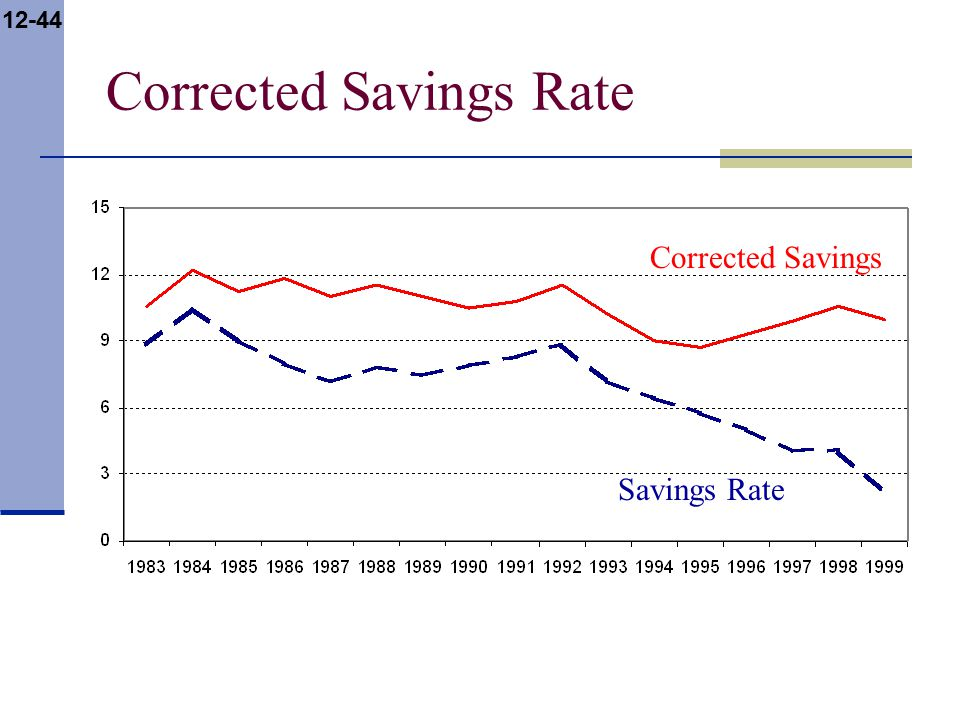 12-44 Savings Rate Corrected Savings Corrected Savings Rate