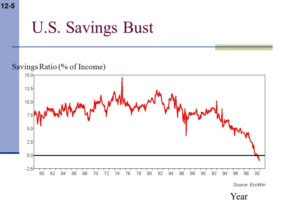 12-5 U.S. Savings Bust Year Savings Ratio (% of Income)