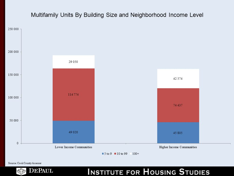 Multifamily Units By Building Size and Neighborhood Income Level Source: Cook County Assessor