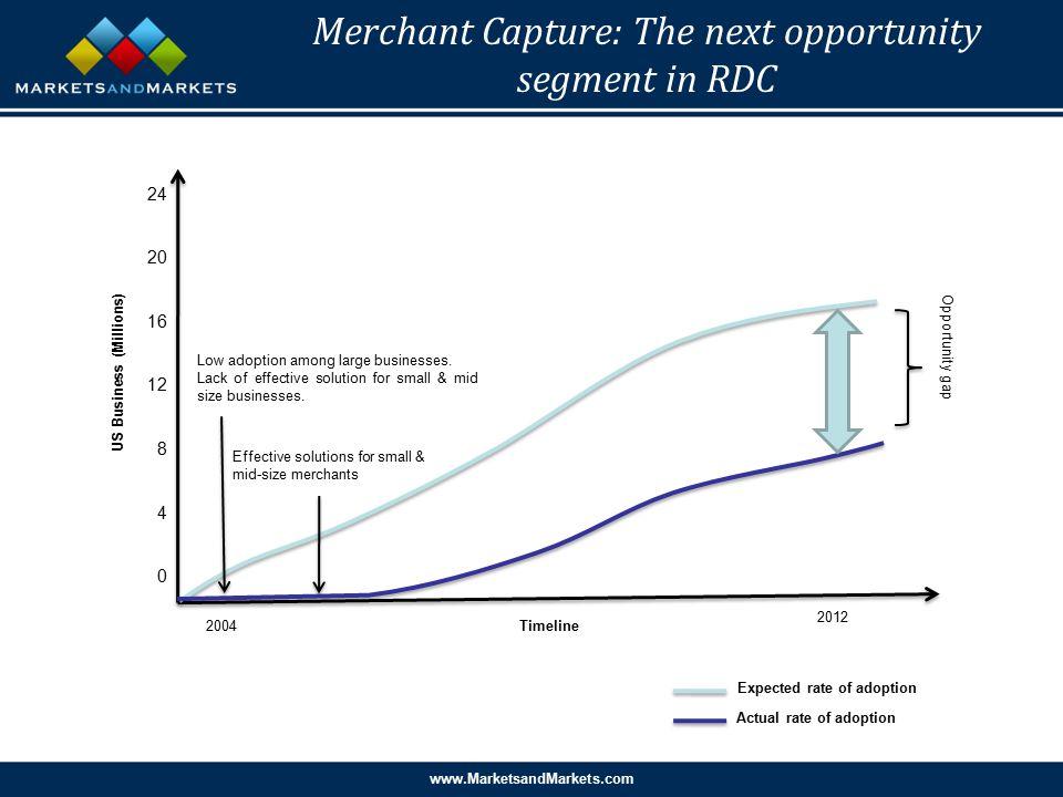 www.MarketsandMarkets.com Merchant Capture: The next opportunity segment in RDC Timeline2004 2012 US Business (Millions) 24 20 16 12 8 4 0 Low adoption among large businesses.