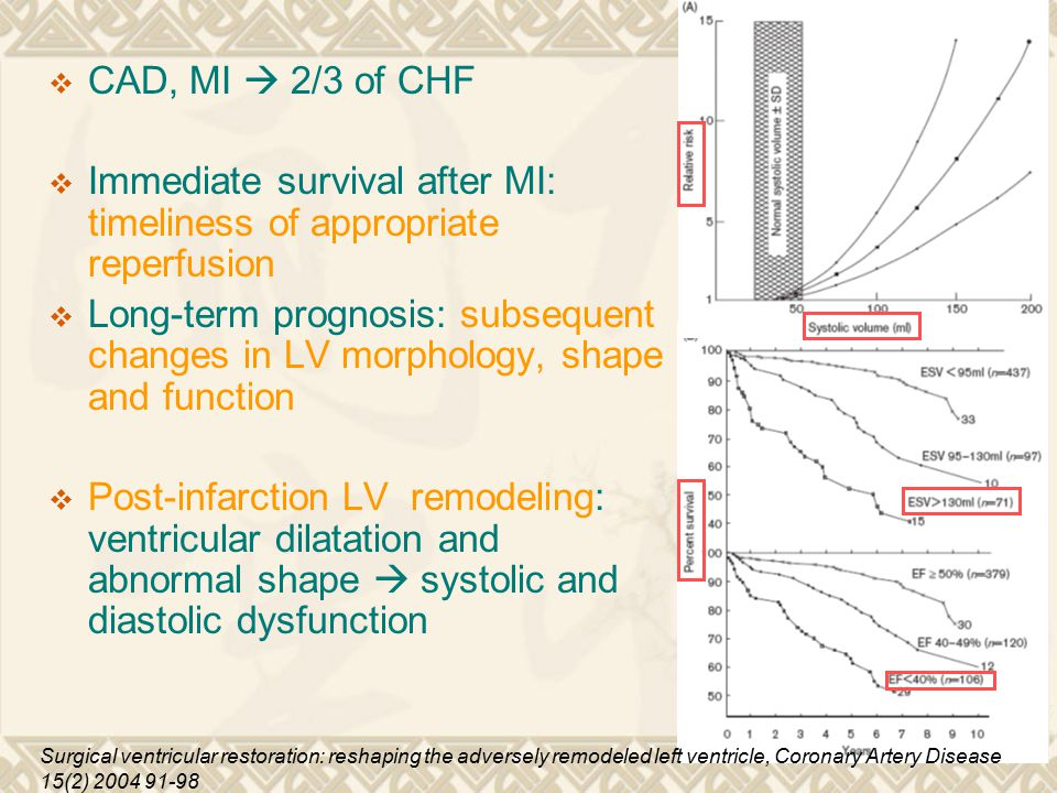  CAD, MI  2/3 of CHF  Immediate survival after MI: timeliness of appropriate reperfusion  Long-term prognosis: subsequent changes in LV morphology, shape and function  Post-infarction LV remodeling: ventricular dilatation and abnormal shape  systolic and diastolic dysfunction Surgical ventricular restoration: reshaping the adversely remodeled left ventricle, Coronary Artery Disease 15(2) 2004 91-98