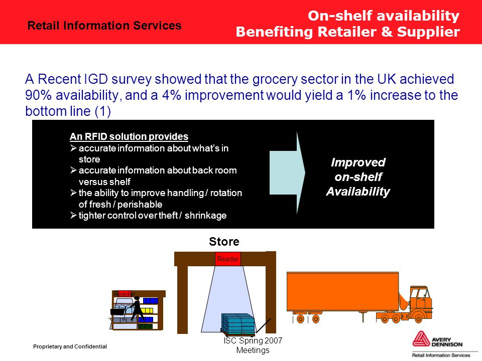 Retail Information Services Proprietary and Confidential ISC Spring 2007 Meetings On-shelf availability Benefiting Retailer & Supplier A Recent IGD survey showed that the grocery sector in the UK achieved 90% availability, and a 4% improvement would yield a 1% increase to the bottom line (1) Reader Store Reader Improved on-shelf Availability An RFID solution provides  accurate information about what's in store  accurate information about back room versus shelf  the ability to improve handling / rotation of fresh / perishable  tighter control over theft / shrinkage