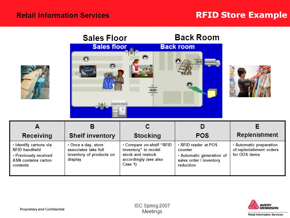 Retail Information Services Proprietary and Confidential ISC Spring 2007 Meetings RFID Store Example A Receiving B Shelf inventory C Stocking D POS E Replenishment Identify cartons via RFID handheld Previously received ASN contains carton contents Once a day, store associates take full inventory of products on display Compare on-shelf RFID inventory to model stock and restock accordingly (see also Case 1) RFID reader at POS counter Automatic generation of sales order / inventory reduction Automatic preparation of replenishment orders for OOS items Sales Floor Back Room