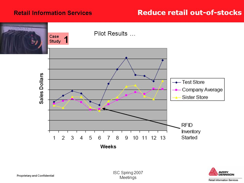Retail Information Services Proprietary and Confidential ISC Spring 2007 Meetings Pilot Results … Reduce retail out-of-stocks