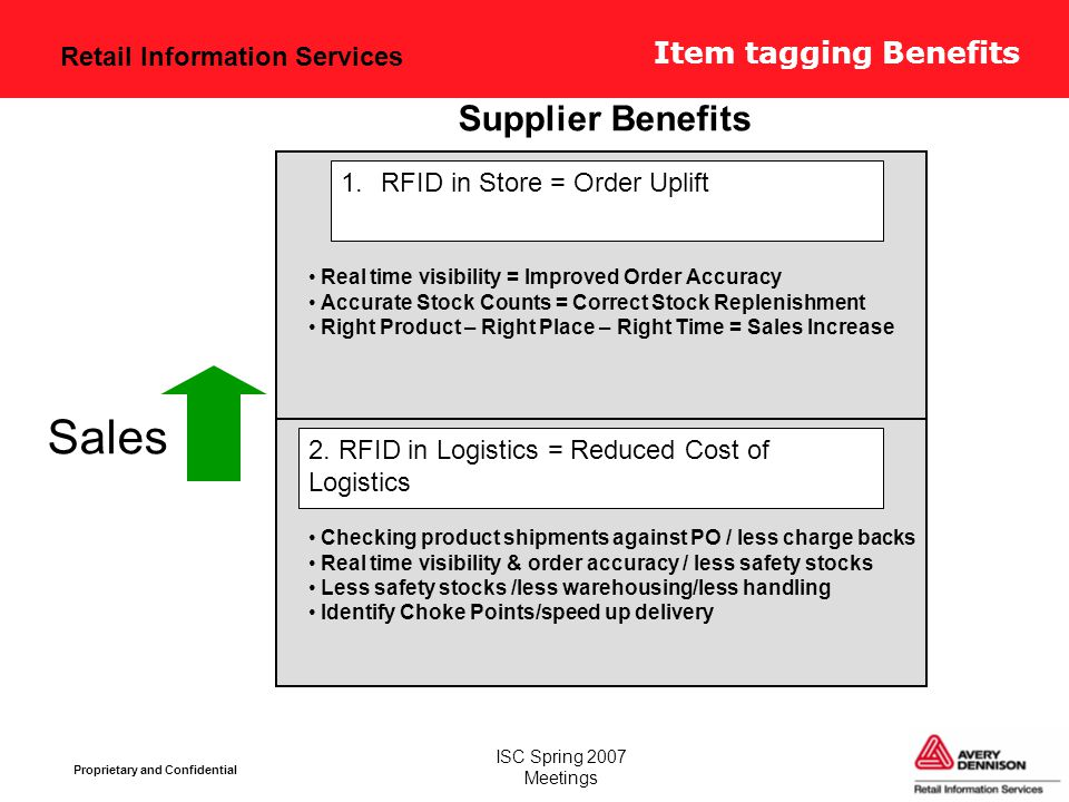 Retail Information Services Proprietary and Confidential ISC Spring 2007 Meetings Item tagging Benefits Supplier Benefits 2. RFID in Logistics = Reduc