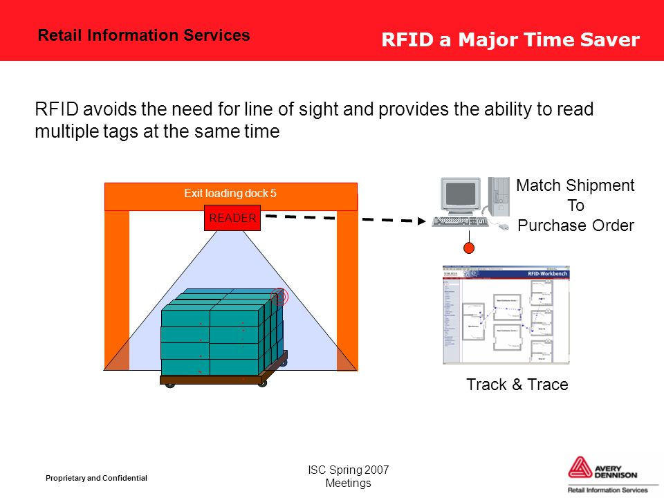 Retail Information Services Proprietary and Confidential ISC Spring 2007 Meetings RFID a Major Time Saver RFID avoids the need for line of sight and provides the ability to read multiple tags at the same time Exit loading dock 5 READER Track & Trace Match Shipment To Purchase Order