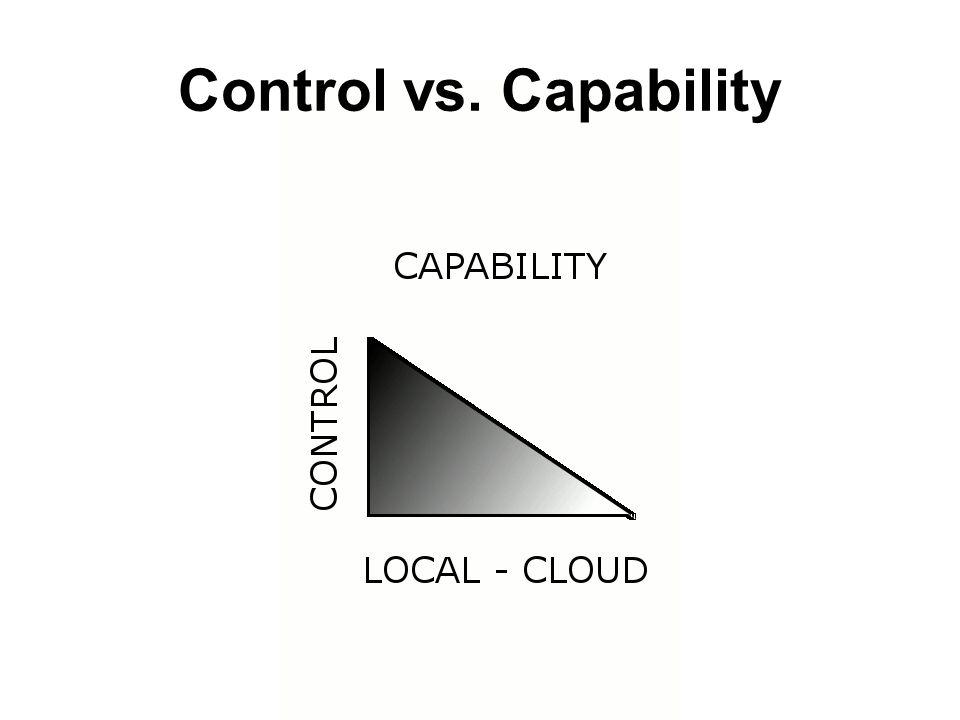 Control vs. Capability