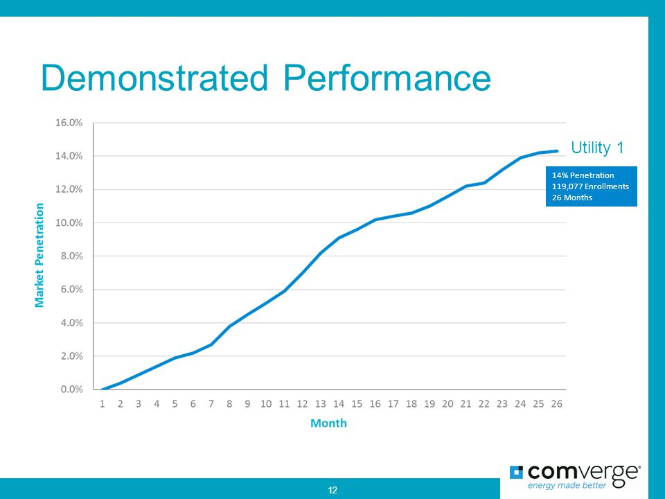 Demonstrated Performance 12 14% Penetration 119,077 Enrollments 26 Months Utility 1