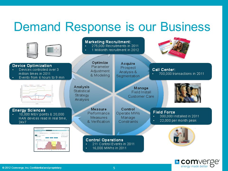 Demand Response is our Business 5 © 2012 Comverge, Inc. Confidential and proprietary.