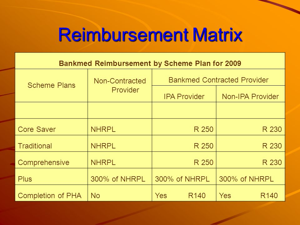 Bankmed Core Saver Plan Change from Carecross (2008) to IPA Foundation for 2009 Each beneficiary to be registered with Bankmed contracted provider Consultations –Contracted and IPA affiliated – R250 –Contracted and non-IPA affiliated – R230 Chronic disease management –Share in savings achieved