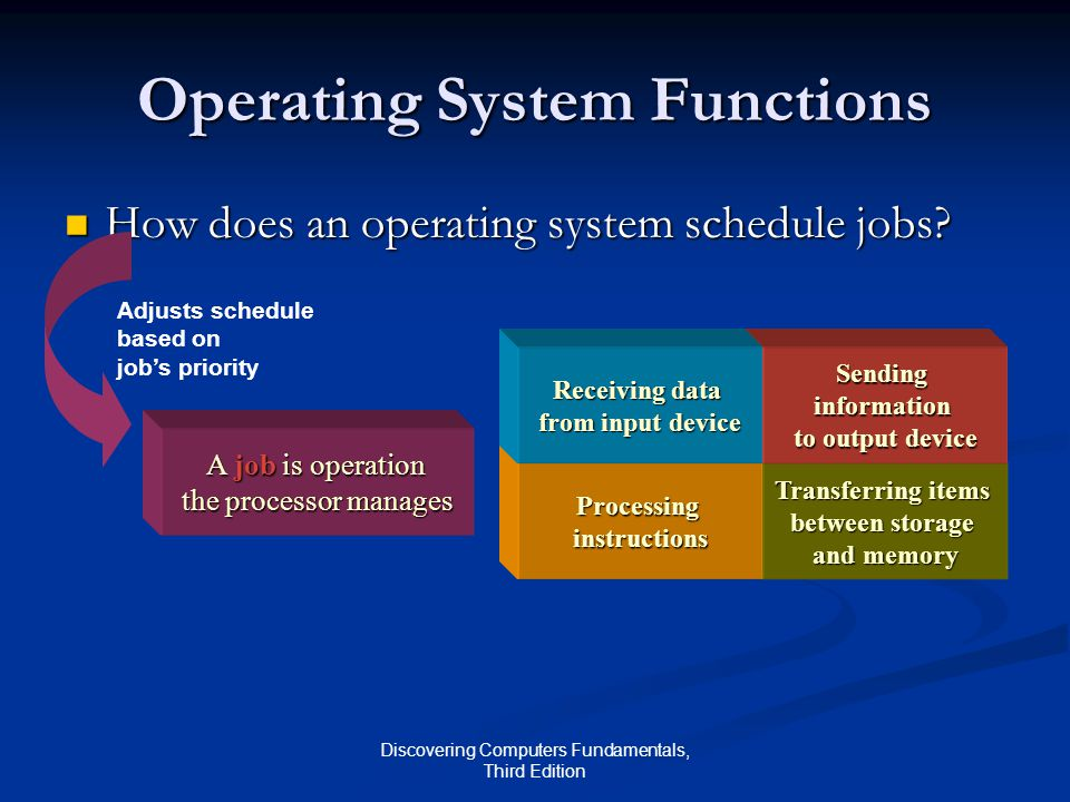 Discovering Computers Fundamentals, Third Edition Operating System Functions How does an operating system schedule jobs? How does an operating system