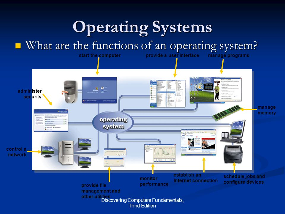 Discovering Computers Fundamentals, Third Edition Operating Systems What are the functions of an operating system? What are the functions of an operat