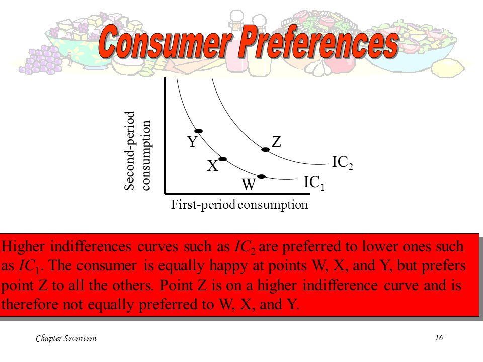 Chapter Seventeen16 First-period consumption Second-period consumption W Z X Y IC 1 IC 2 Higher indifferences curves such as IC 2 are preferred to low