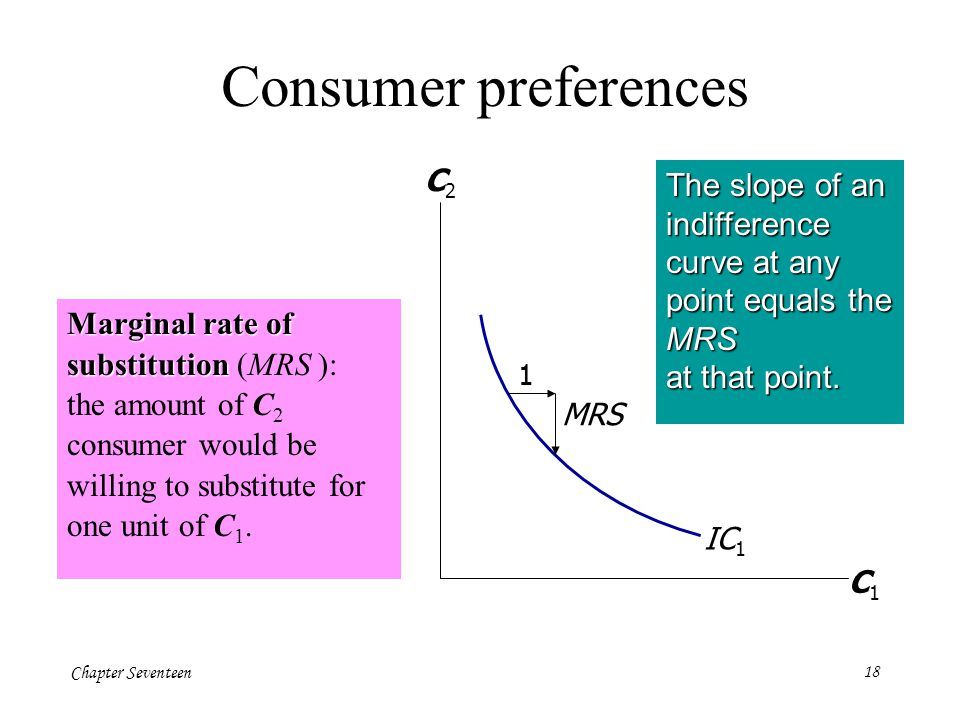 Chapter Seventeen18 Marginal rate of substitution Marginal rate of substitution (MRS ): the amount of C 2 consumer would be willing to substitute for