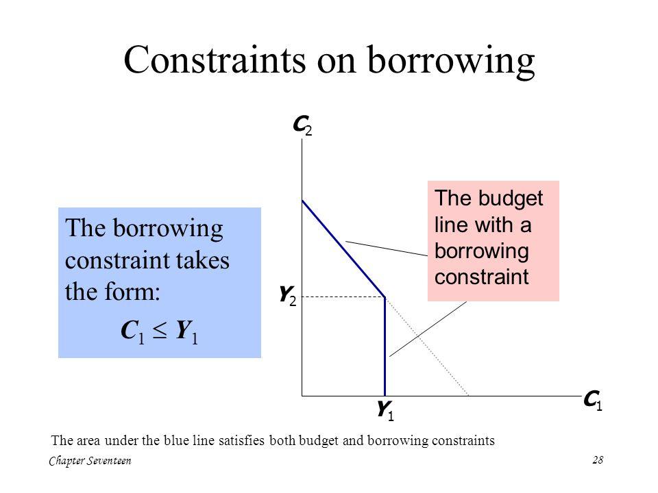 Chapter Seventeen28 The borrowing constraint takes the form: C 1  Y 1 Constraints on borrowing C1C1 C2C2 Y1Y1 Y2Y2 The budget line with a borrowing c