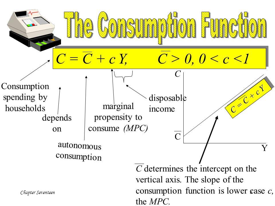 Chapter Seventeen3 Consumption spending by households depends on autonomous consumption marginal propensity to consume (MPC) disposable income C = C +