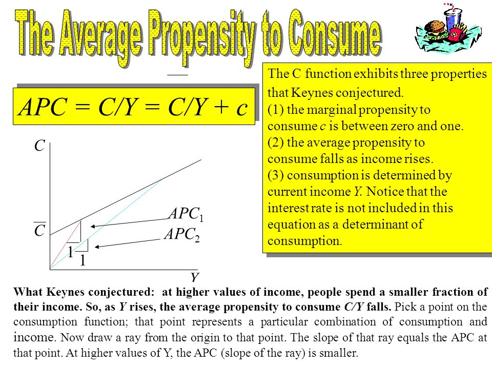 Chapter Seventeen5 C Y C APC = C/Y = C/Y + c 1 1 APC 1 APC 2 The C function exhibits three properties that Keynes conjectured. (1) the marginal propen