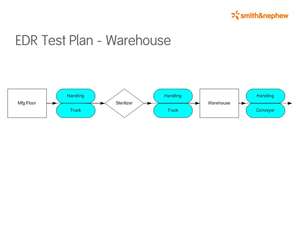 EDR Test Plan - Warehouse