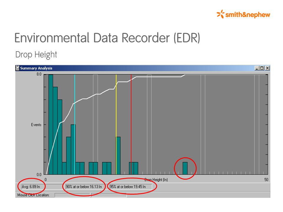 Environmental Data Recorder (EDR) Drop Height