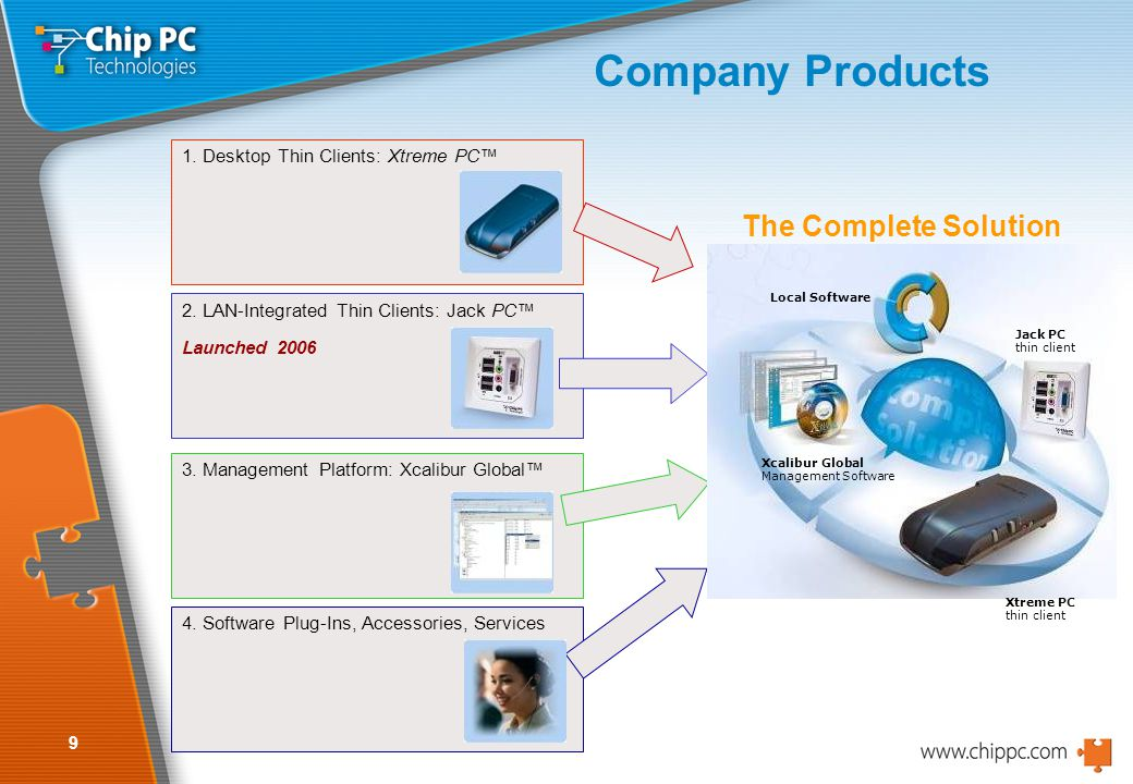 10 Products Positioning in the Market Chip PC was positioned as market technology leader in SBC and Thin Client technology already back in 2004.