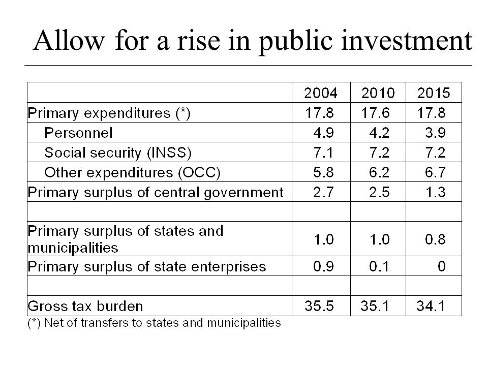 Fiscal accounts: Lower public debt / GDP